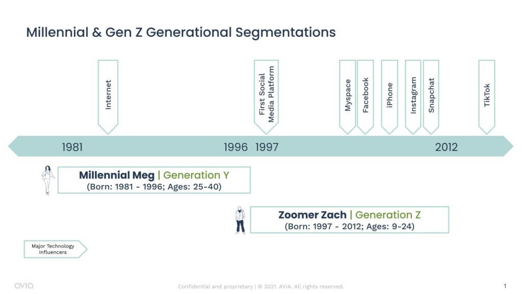 graph showing age range and social media timeline of gen z and millennials