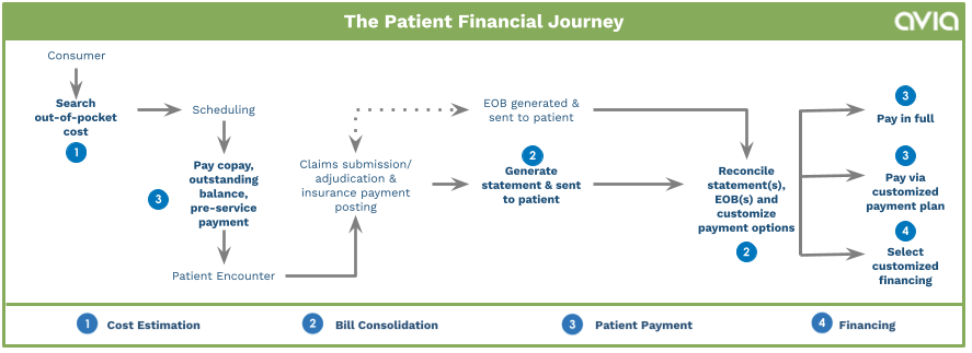 graph showing patient financial journey as outlined in the blog